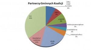 wykres_Gminne_Koalicje_I_runda